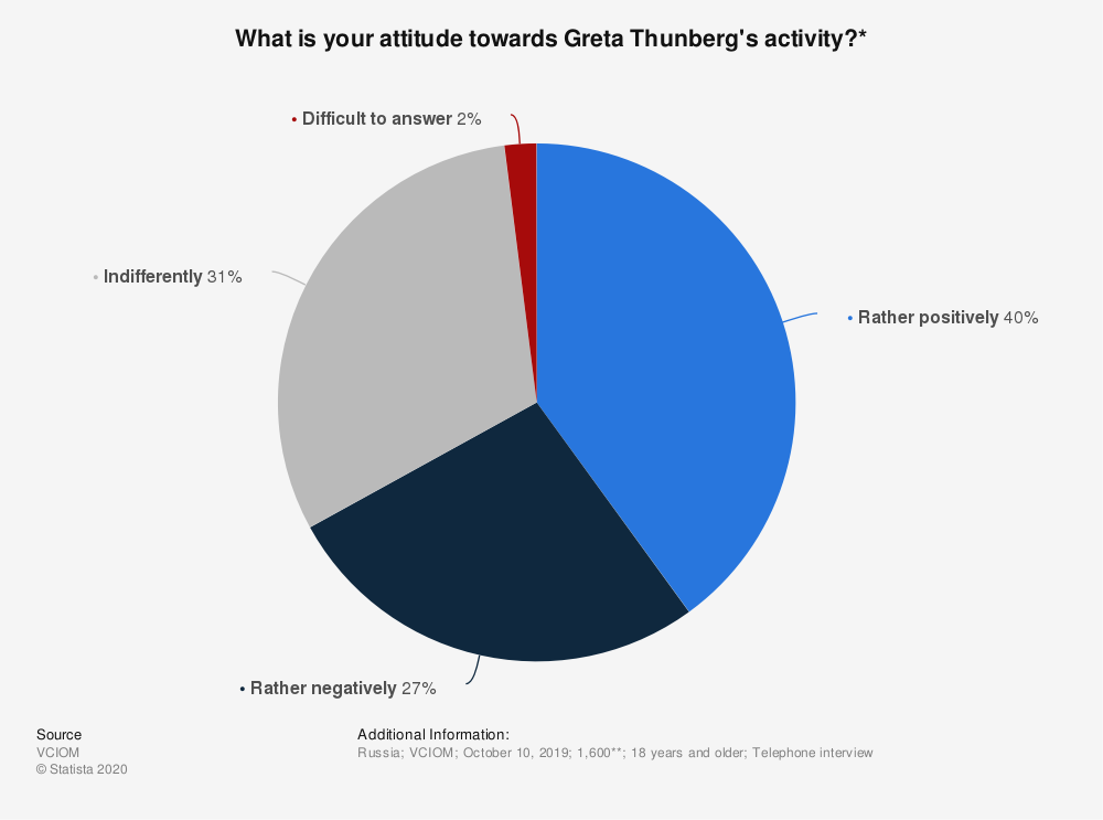 Statistic: What is your attitude towards Greta Thunberg's activity?* | Statista