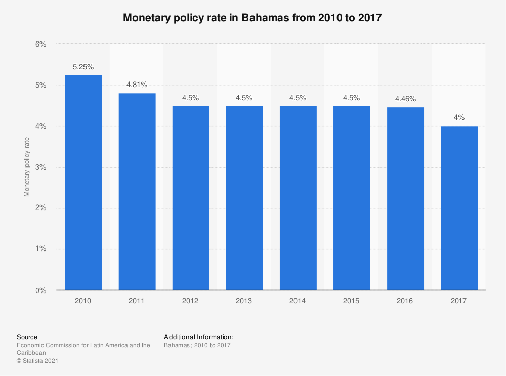Statistic: Monetary policy rate in Bahamas from 2010 to 2017   Statista