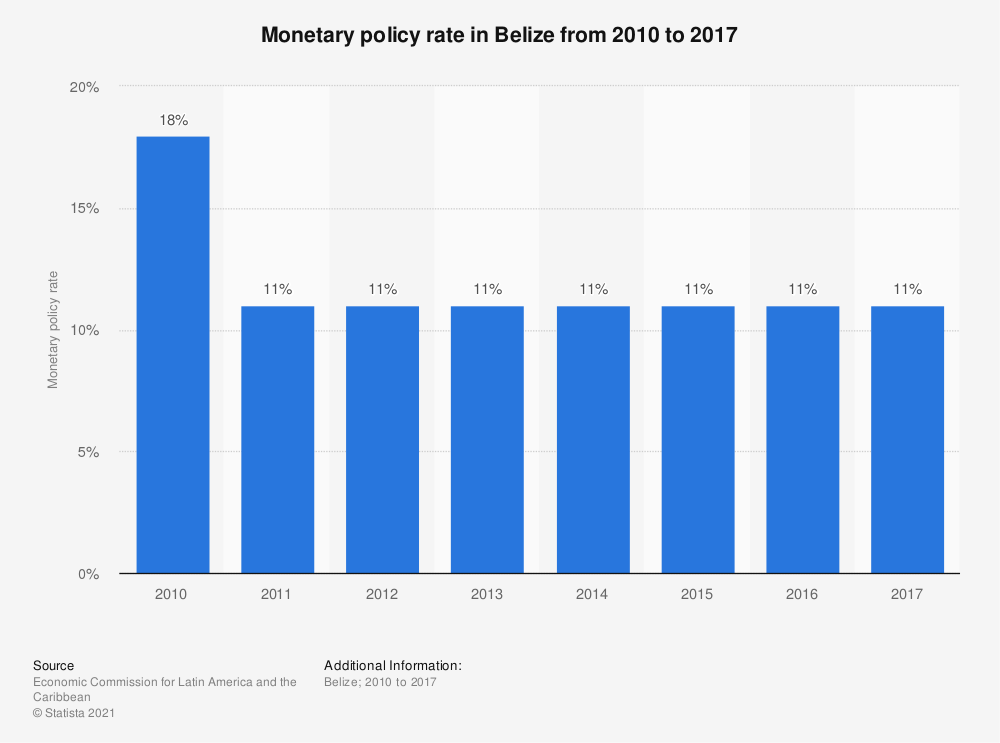 Statistic: Monetary policy rate in Belize from 2010 to 2017 | Statista
