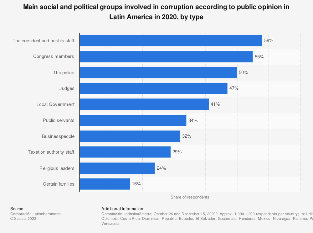 Statistic: Main social and political groups involved in corruption according to public opinion in Latin America in 2018, by type | Statista