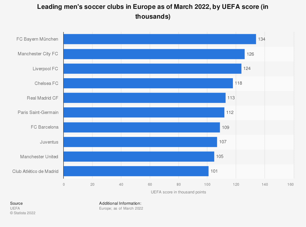 Statistic: Leading men's soccer clubs in Italy as of August 2020, by UEFA score | Statista