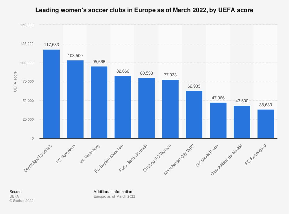 Statistic: Leading women's soccer clubs in Italy as of September 2019, by UEFA score   Statista