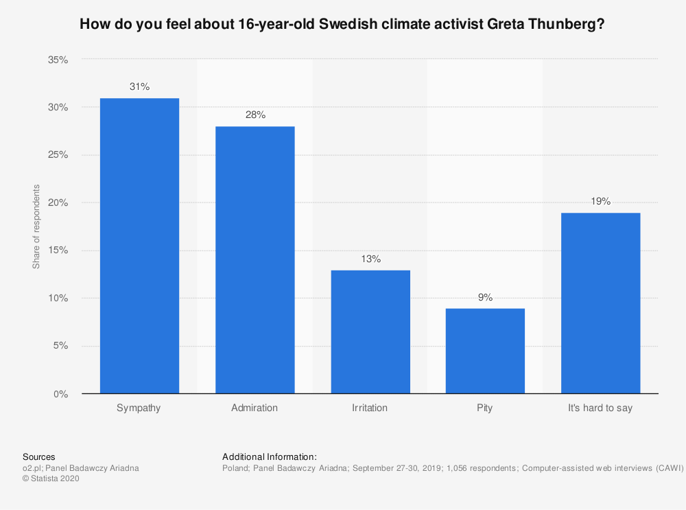 Statistic: How do you feel about 16-year-old Swedish climate activist Greta Thunberg?   Statista