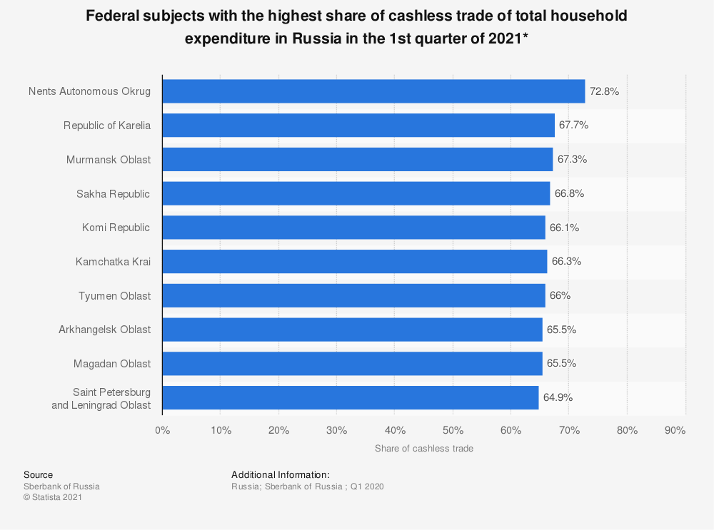Statistic: Federal subjects with the highest share of cashless trade of total household expenditure in Russia in 2019* | Statista