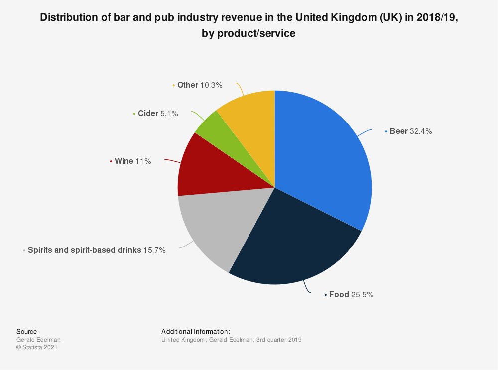 Statistic: Distribution of bar and pub industry revenue in the United Kingdom (UK) in 2018/19, by product/service | Statista