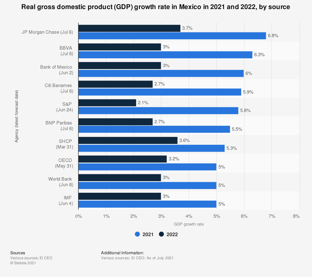 Statistic: Real gross domestic product (GDP) growth rate in Mexico in 2019, by source | Statista