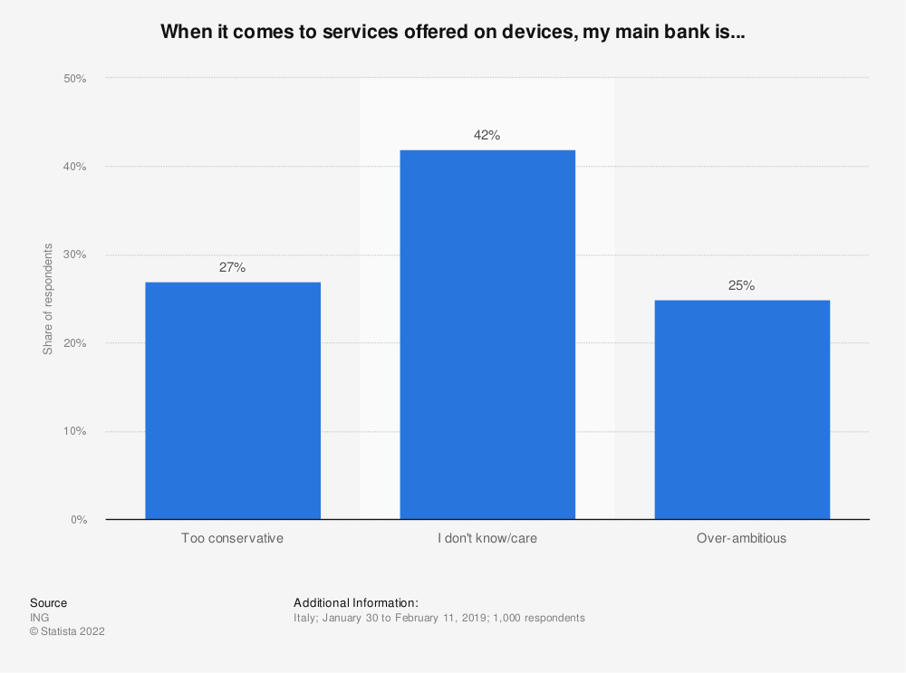 Statistic: When it comes to services offered on devices, my main bank is... | Statista