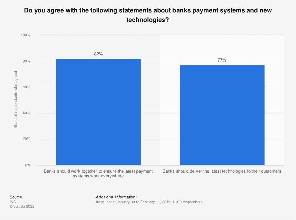 Statistic: Do you agree with the following statements about banks payment systems and new technologies?   Statista