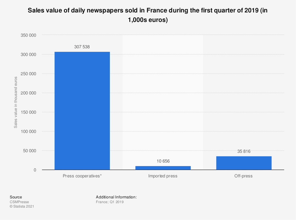 Statistic: Sales value of daily newspapers sold in France during the first quarter of 2019 (in 1,000s euros)   Statista