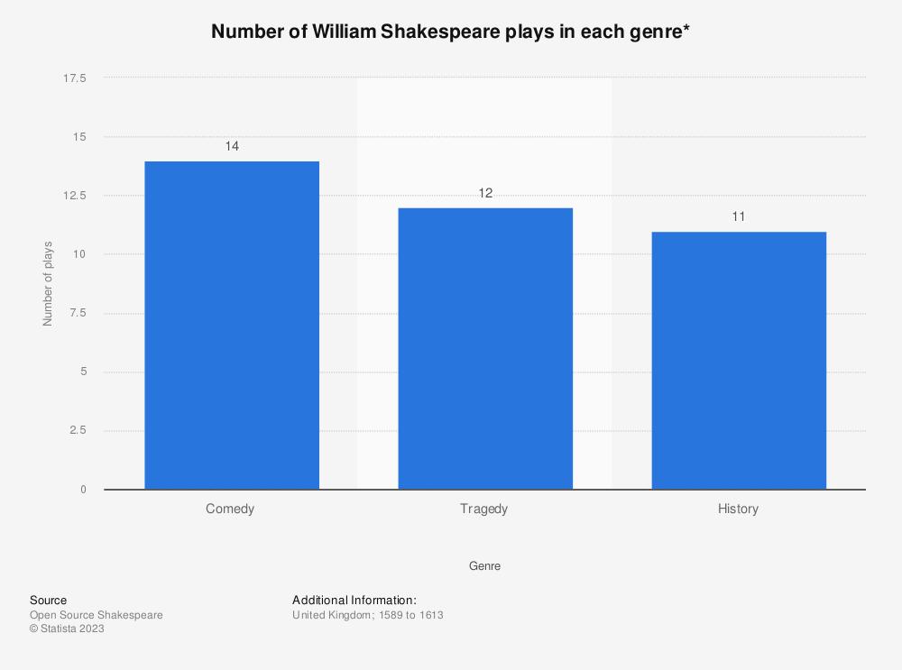 Statistic: Number of William Shakespeare plays in each genre* | Statista