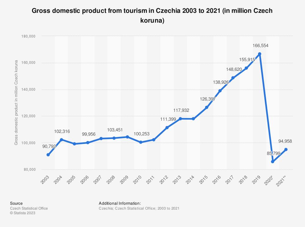 Statistic: Gross domestic product from tourism in Czechia 2003 to 2018 (in million Czech koruna) | Statista