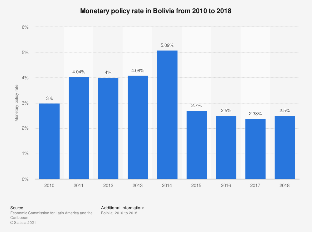 Statistic: Monetary policy rate in Bolivia from 2010 to 2018 | Statista