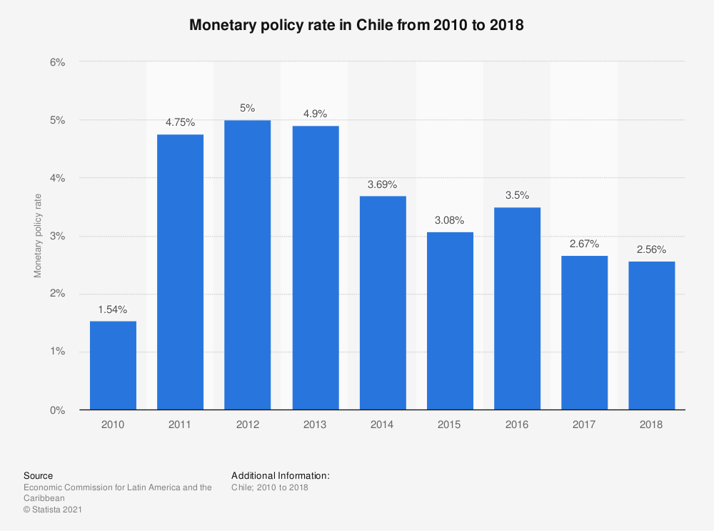 Statistic: Monetary policy rate in Chile from 2010 to 2018 | Statista
