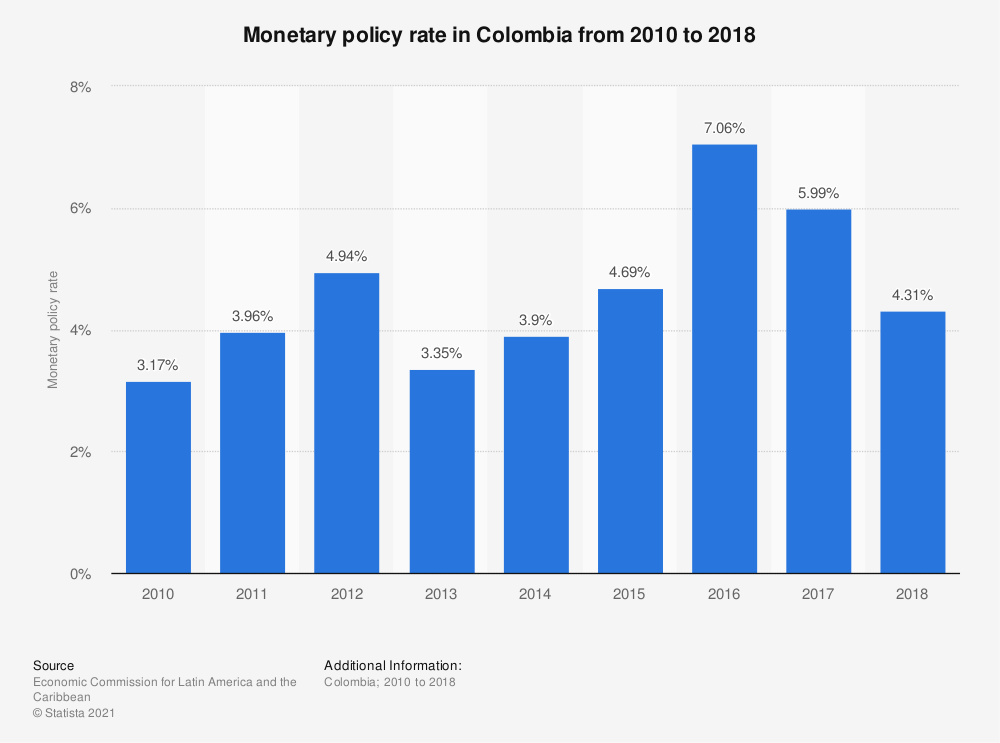 Statistic: Monetary policy rate in Colombia from 2010 to 2018 | Statista