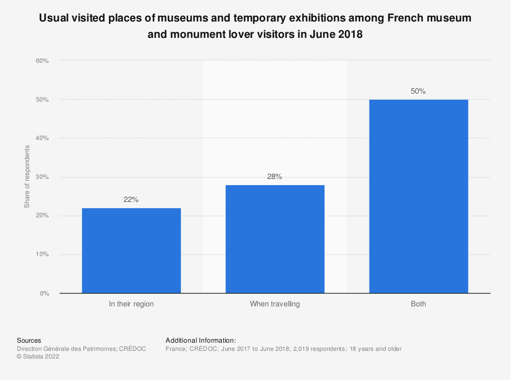 Statistic: Usual visited places of museums and temporary exhibitions among French museum and monument lover visitors in June 2018 | Statista