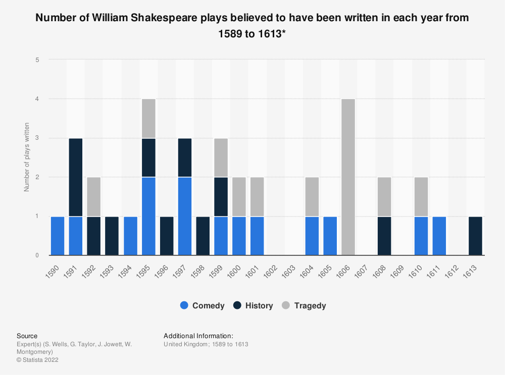 Statistic: Number of William Shakespeare plays believed to have been written in each year from 1589 to 1613*   Statista