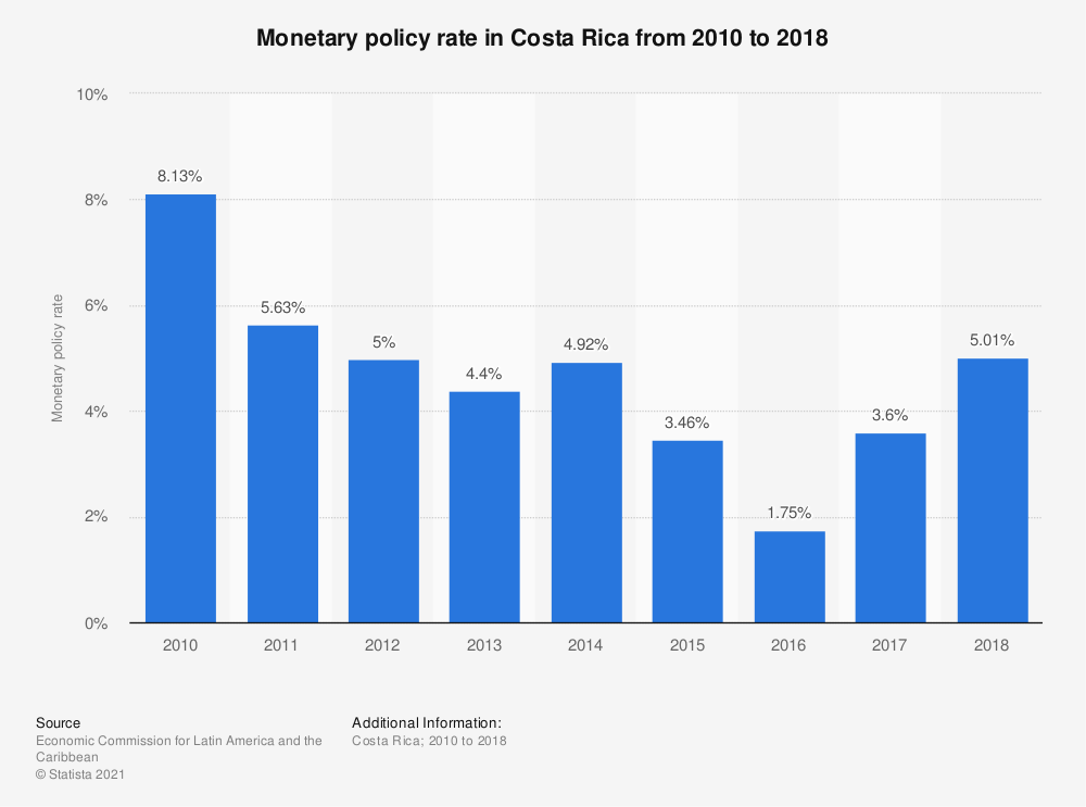Statistic: Monetary policy rate in Costa Rica from 2010 to 2018 | Statista