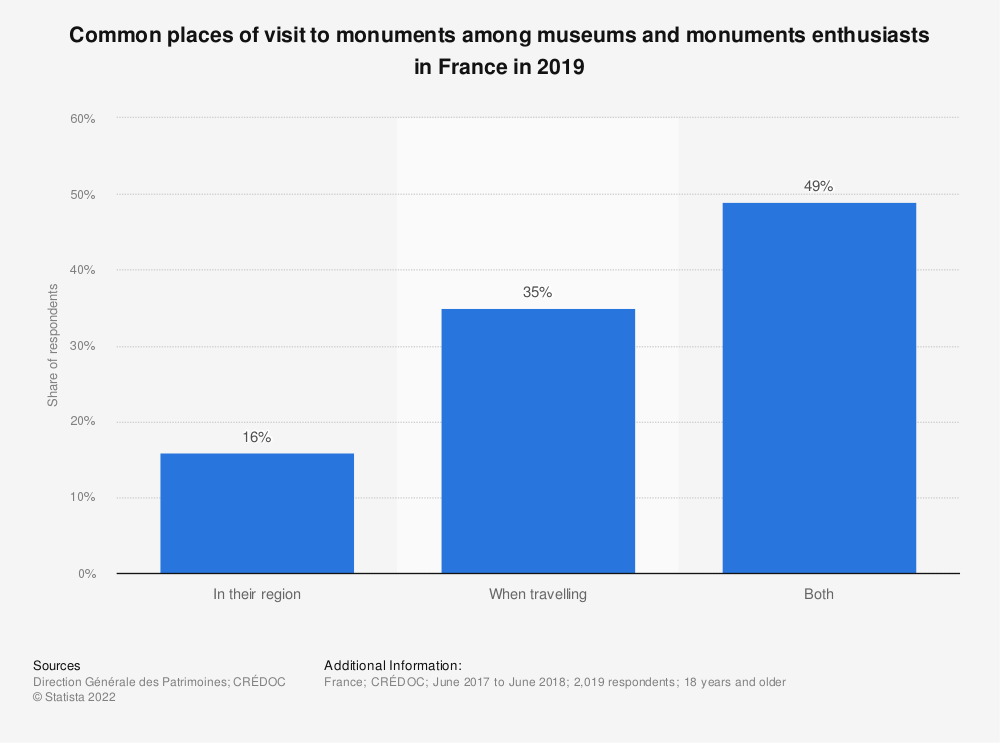 Statistic: Common places of visit to monuments among museums and monuments enthusiasts in France in 2019 | Statista