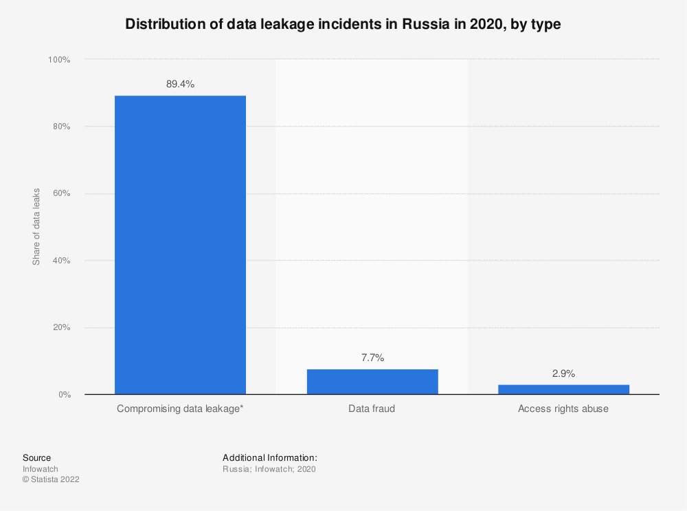 Statistic: Distribution of data leaks in Russia in 2019, by incident type | Statista