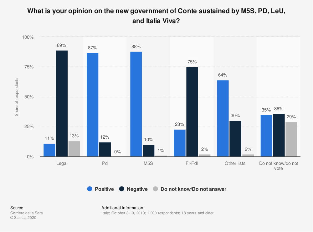 Statistic: What is your opinion on the new government of Conte sustained by M5S, PD, LeU, and Italia Viva? | Statista