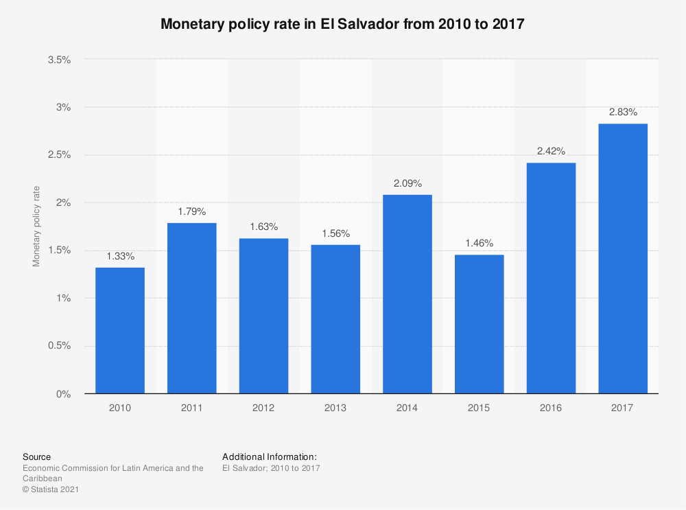 Statistic: Monetary policy rate in El Salvador from 2010 to 2017 | Statista