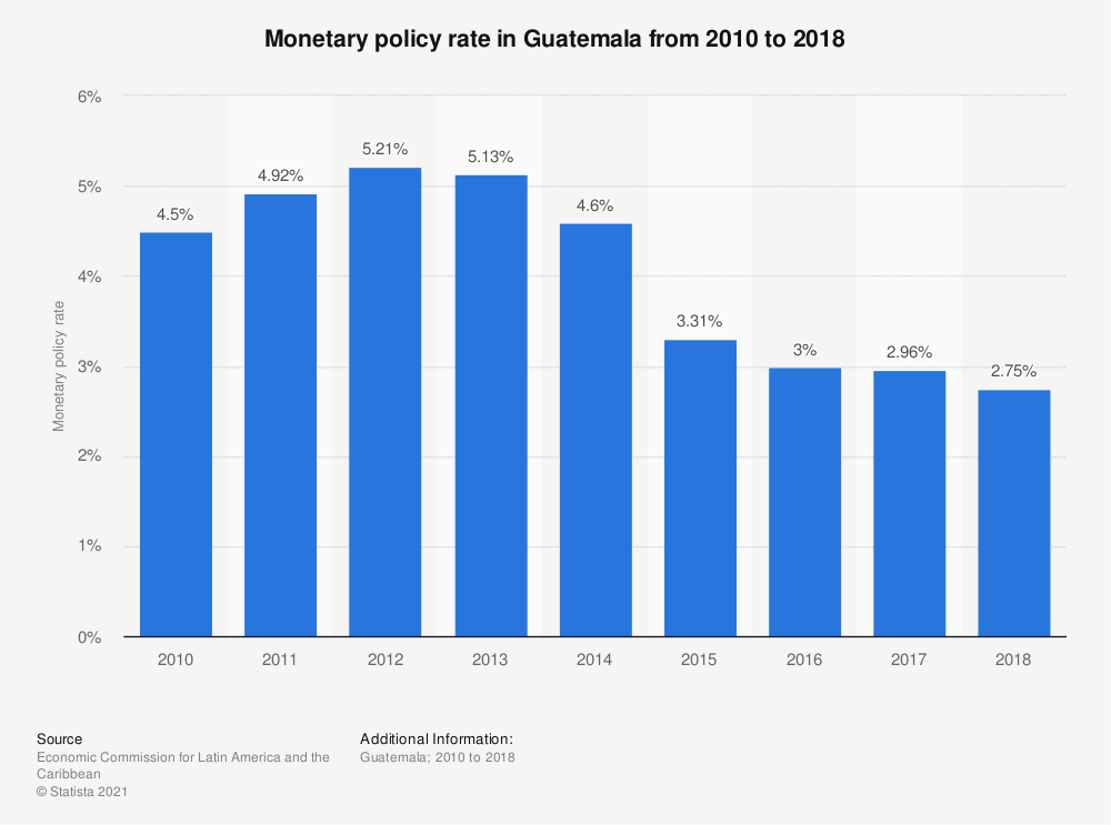 Statistic: Monetary policy rate in Guatemala from 2010 to 2018 | Statista