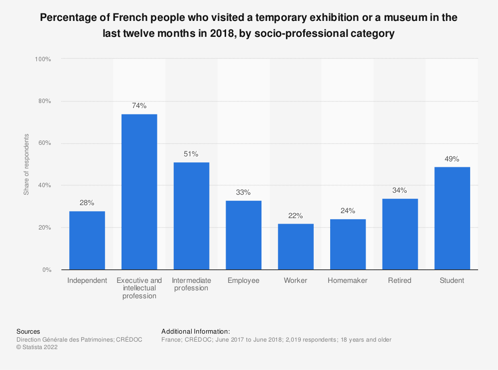 Statistic: Percentage of French people who visited a temporary exhibition or a museum in the last twelve months in 2018, by socio-professional category | Statista