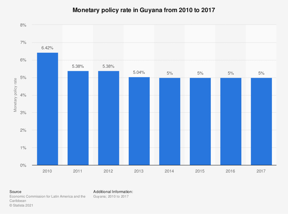 Statistic: Monetary policy rate in Guyana from 2010 to 2017 | Statista