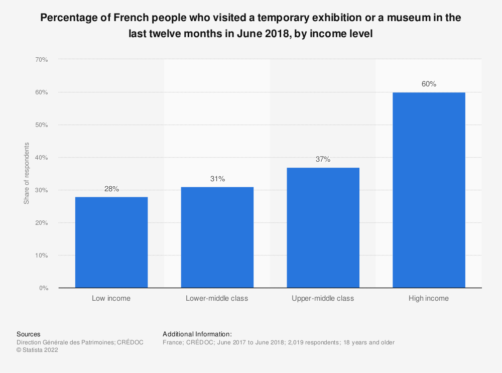 Statistic: Percentage of French people who visited a temporary exhibition or a museum in the last twelve months in June 2018, by income level  | Statista