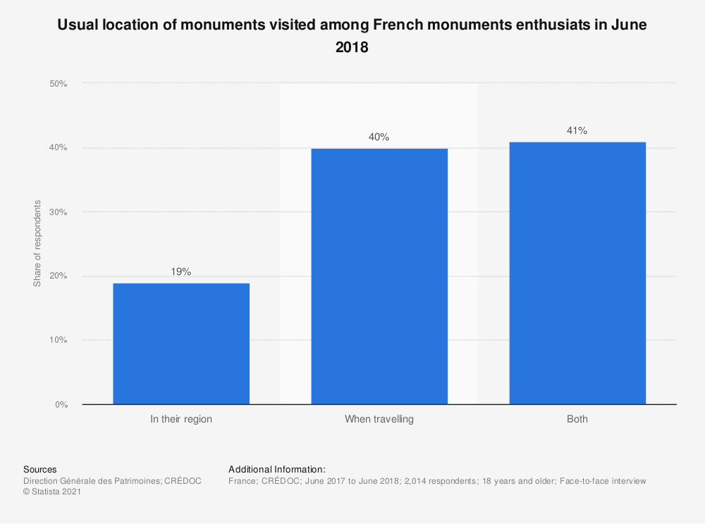 Statistic: Usual location of monuments visited among French monuments enthusiats in June 2018   Statista