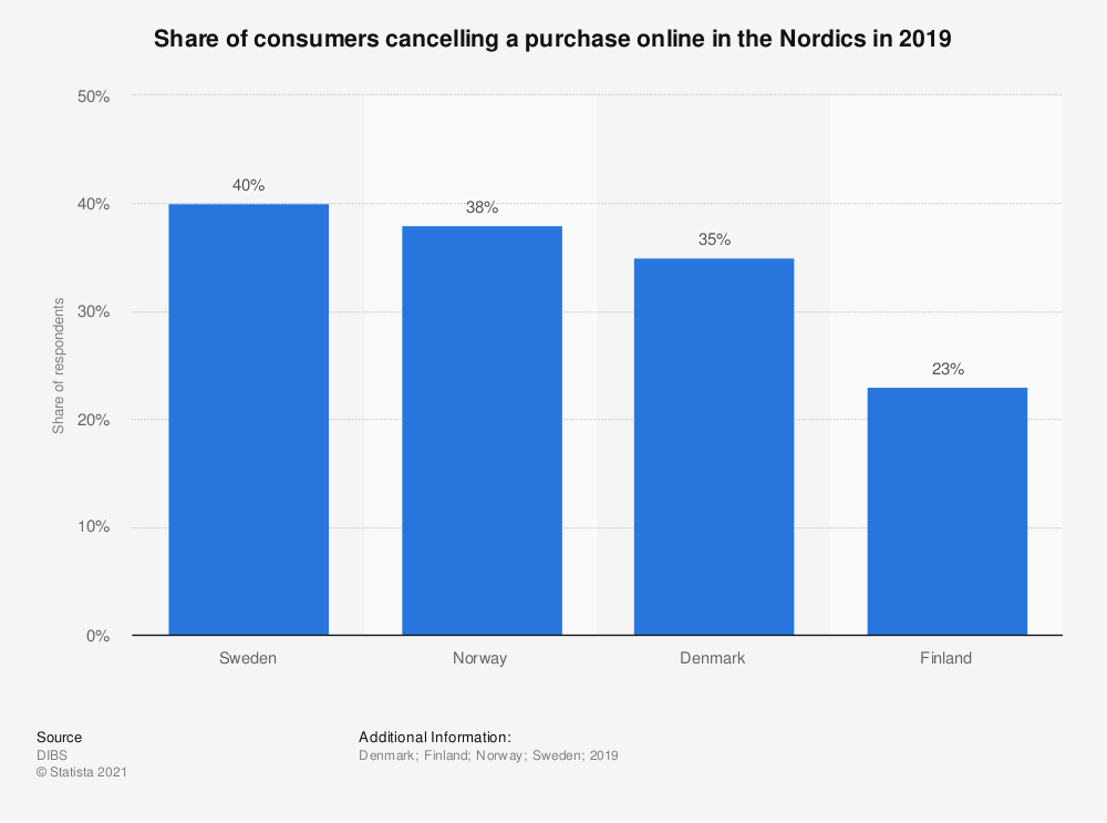 Statistic: Share of consumers cancelling a purchase online in the Nordics in 2019   Statista