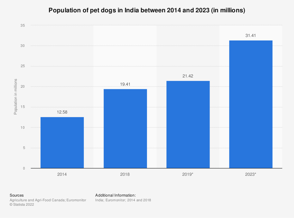 Statistic: Population of pet dogs in India between 2014 and 2023 (in millions) | Statista
