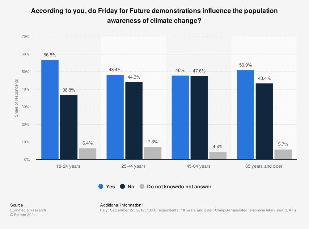Statistic: According to you, do Friday for Future demonstrations influence the population awareness of climate change? | Statista