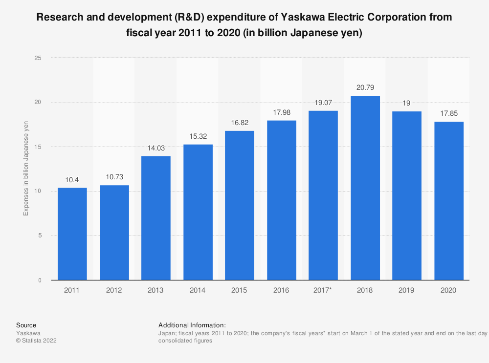 Statistic: Total research and development (R&D) expenditure of Yaskawa Electric Corporation from fiscal year 2010 to 2019 (in billion Japanese yen) | Statista
