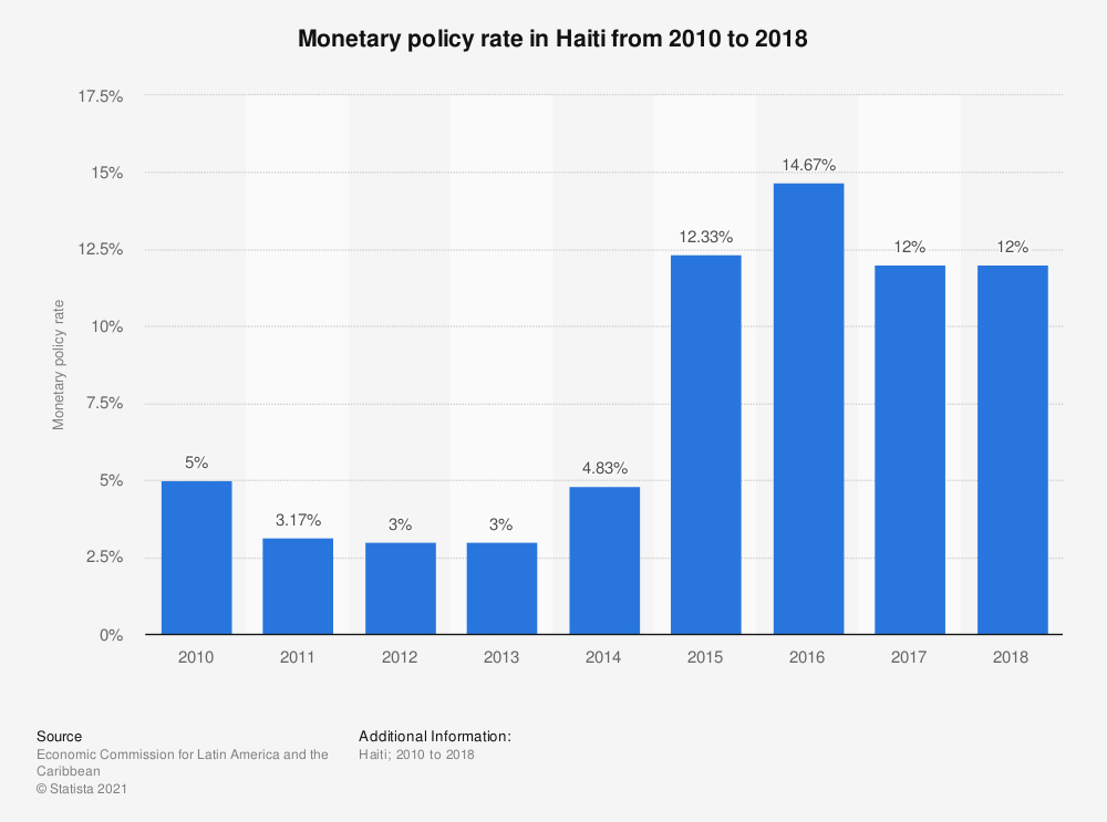 Statistic: Monetary policy rate in Haiti from 2010 to 2018 | Statista