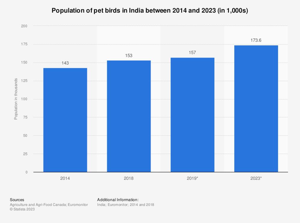 Statistic: Population of pet birds in India between 2014 and 2023 (in 1,000s) | Statista