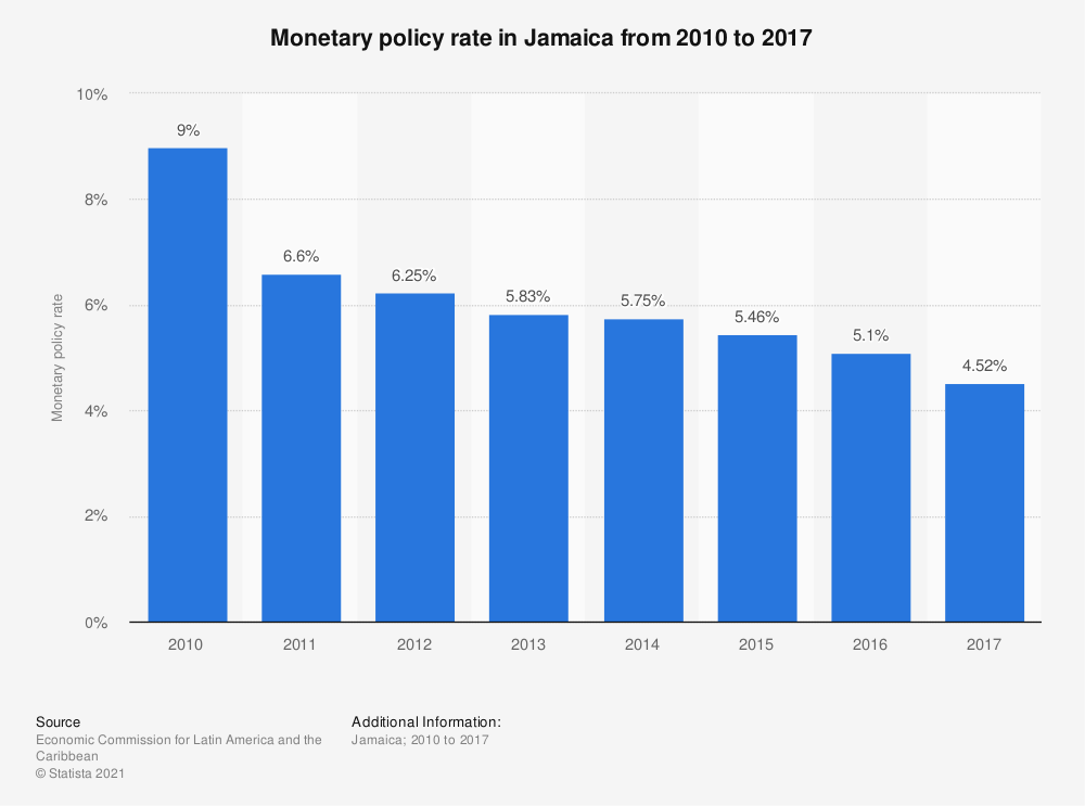 Statistic: Monetary policy rate in Jamaica from 2010 to 2017   Statista