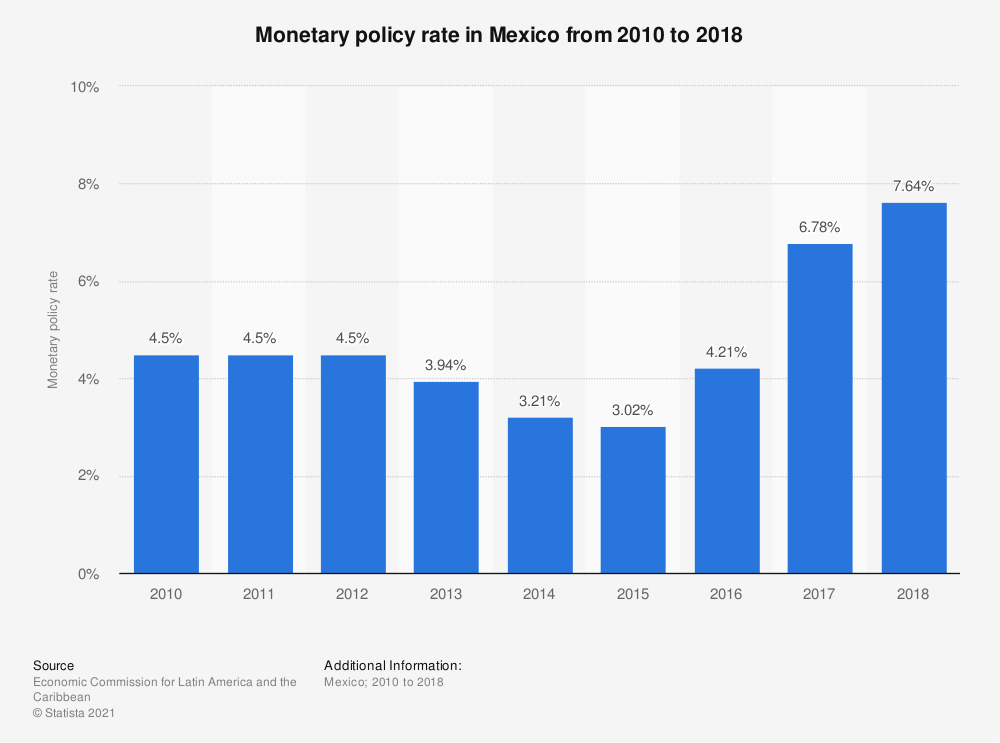 Statistic: Monetary policy rate in Mexico from 2010 to 2018 | Statista