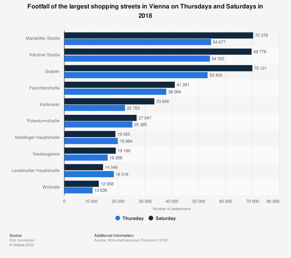 Statistic: Footfall of the largest shopping streets in Vienna on Thursdays and Saturdays in 2018 | Statista