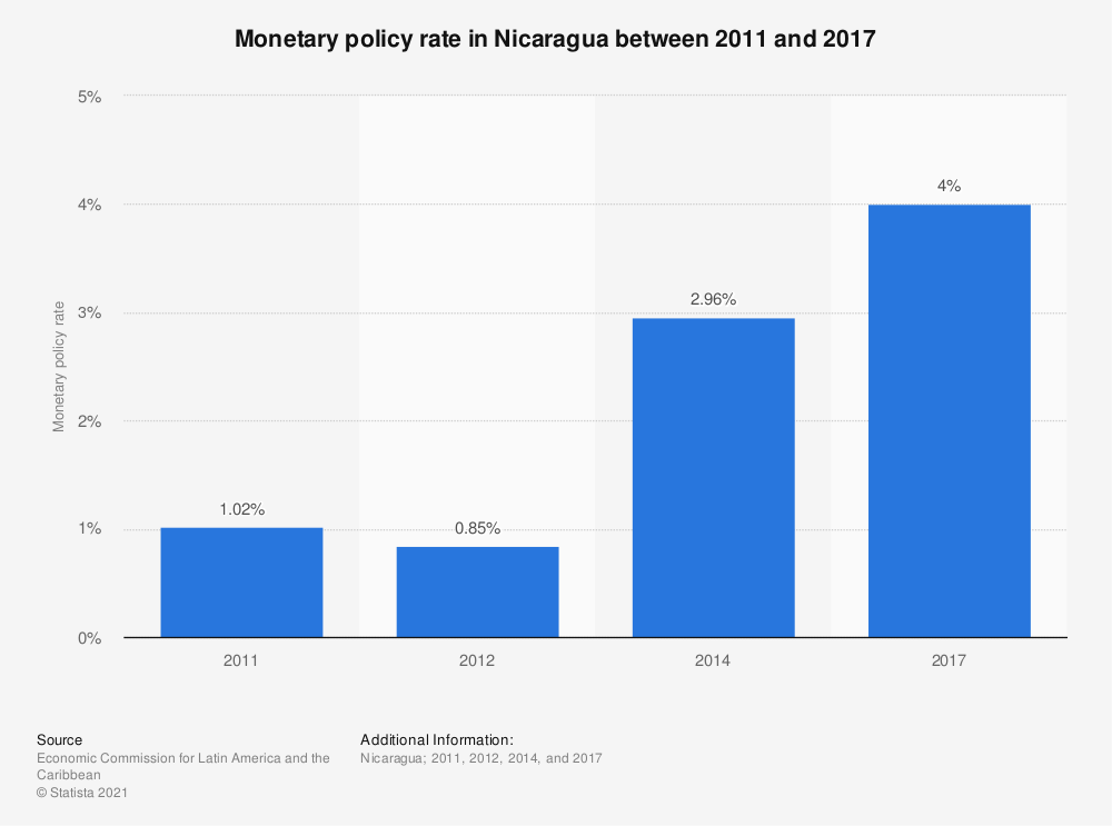Statistic: Monetary policy rate in Nicaragua between 2011 and 2017 | Statista