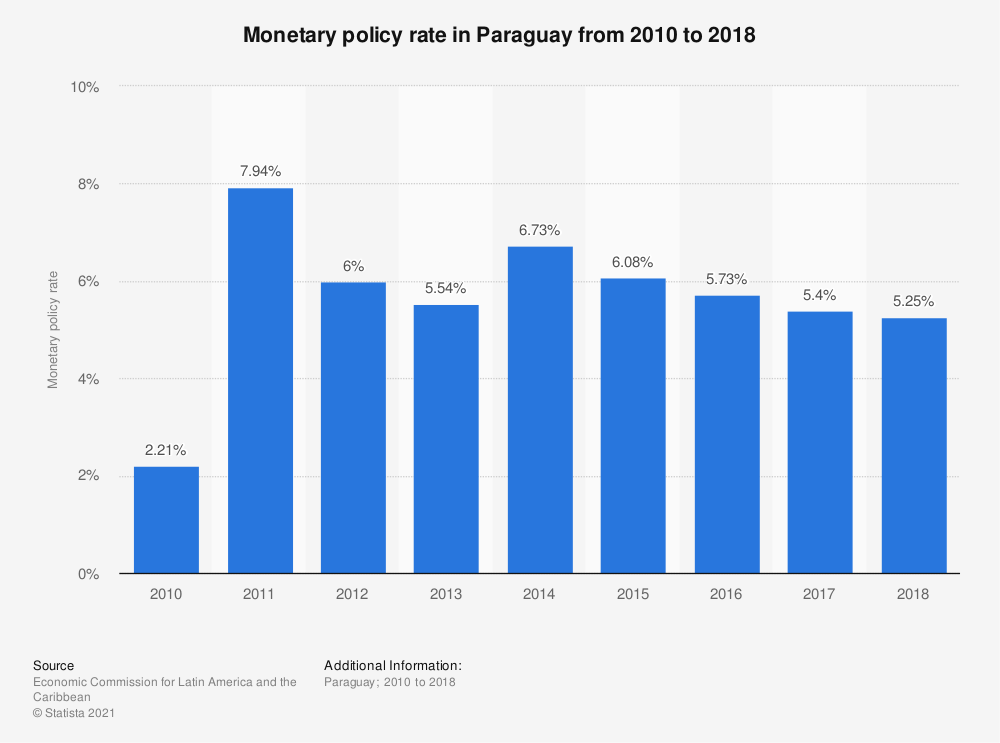 Statistic: Monetary policy rate in Paraguay from 2010 to 2018 | Statista