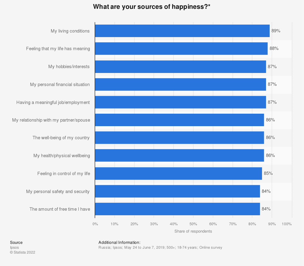 Statistic: What are your sources of happiness?* | Statista