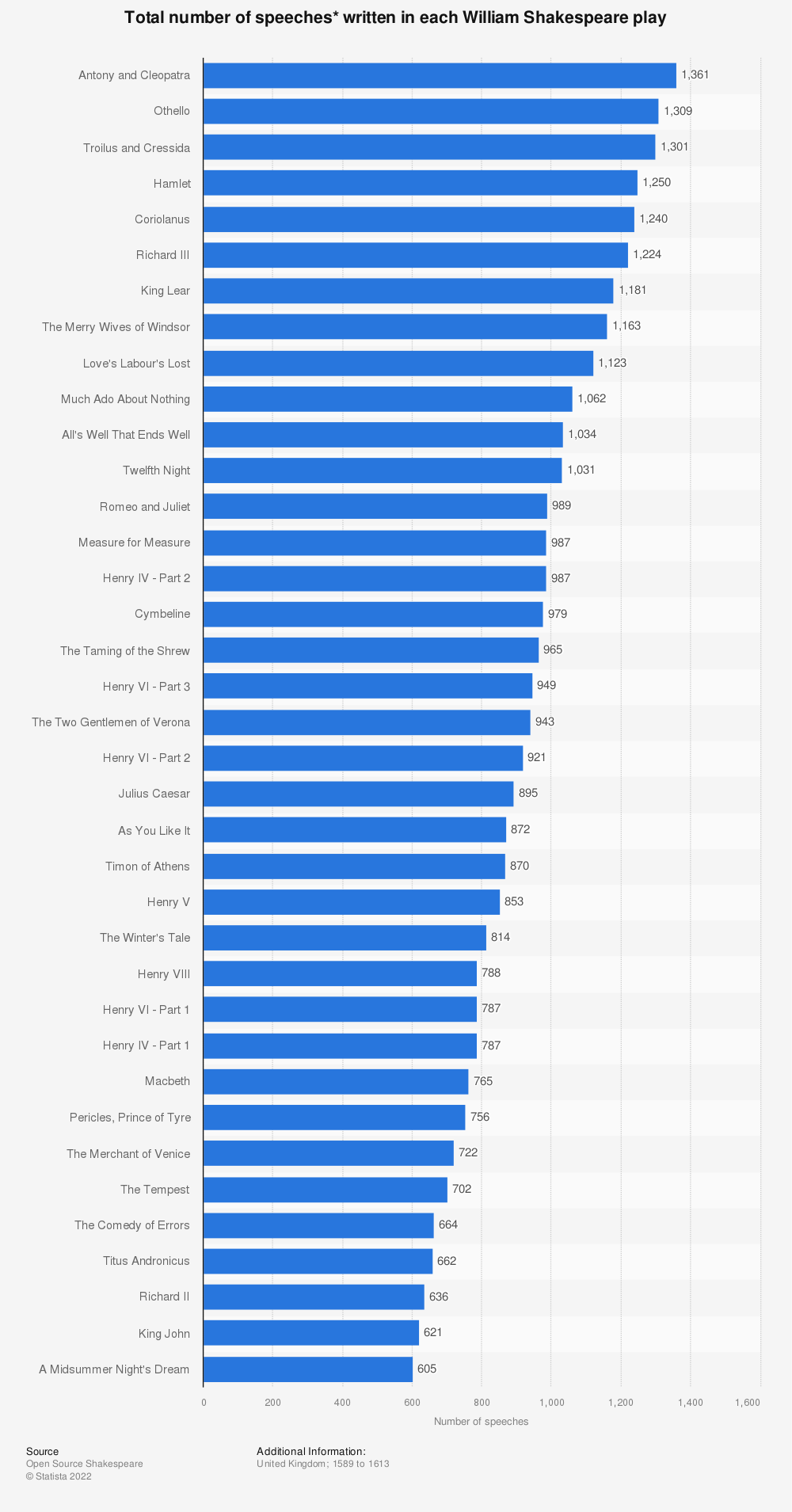 Statistic: Total number of speeches* written in each William Shakespeare play | Statista