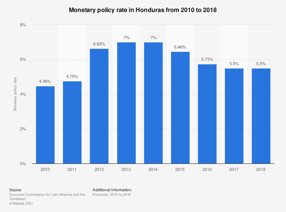 Statistic: Monetary policy rate in Honduras from 2010 to 2018 | Statista