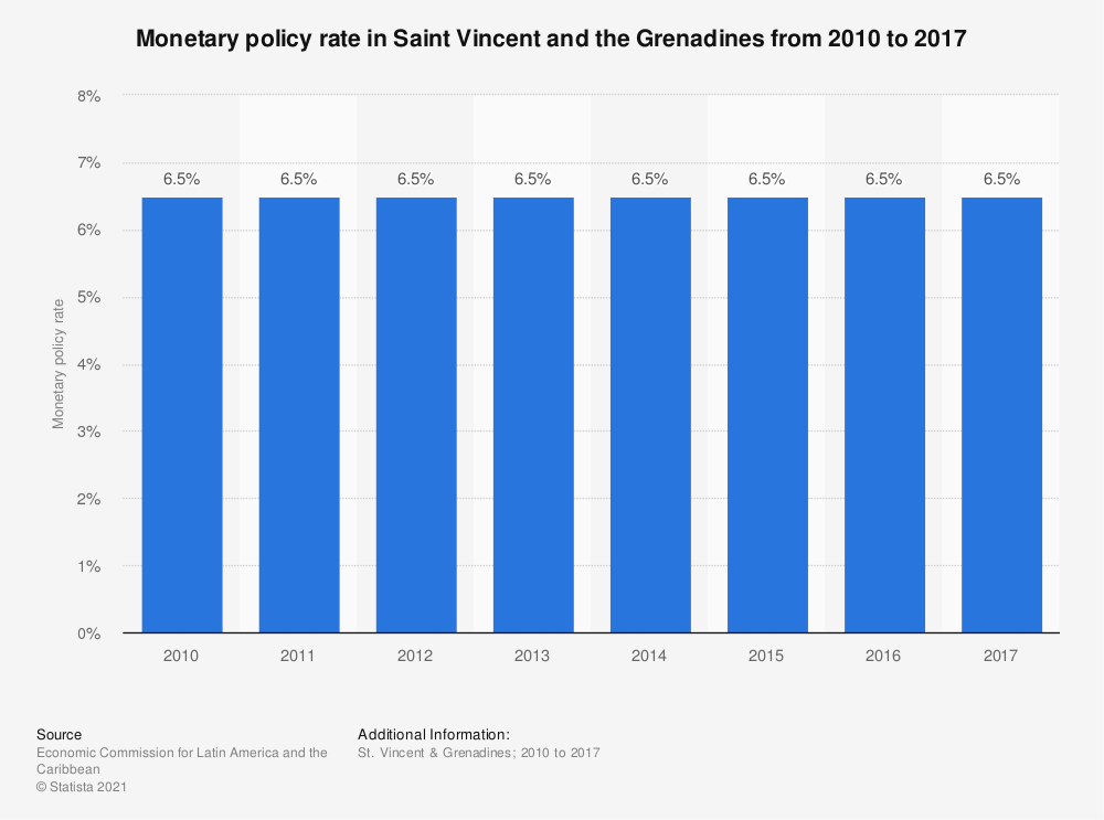 Statistic: Monetary policy rate in Saint Vincent and the Grenadines from 2010 to 2017 | Statista