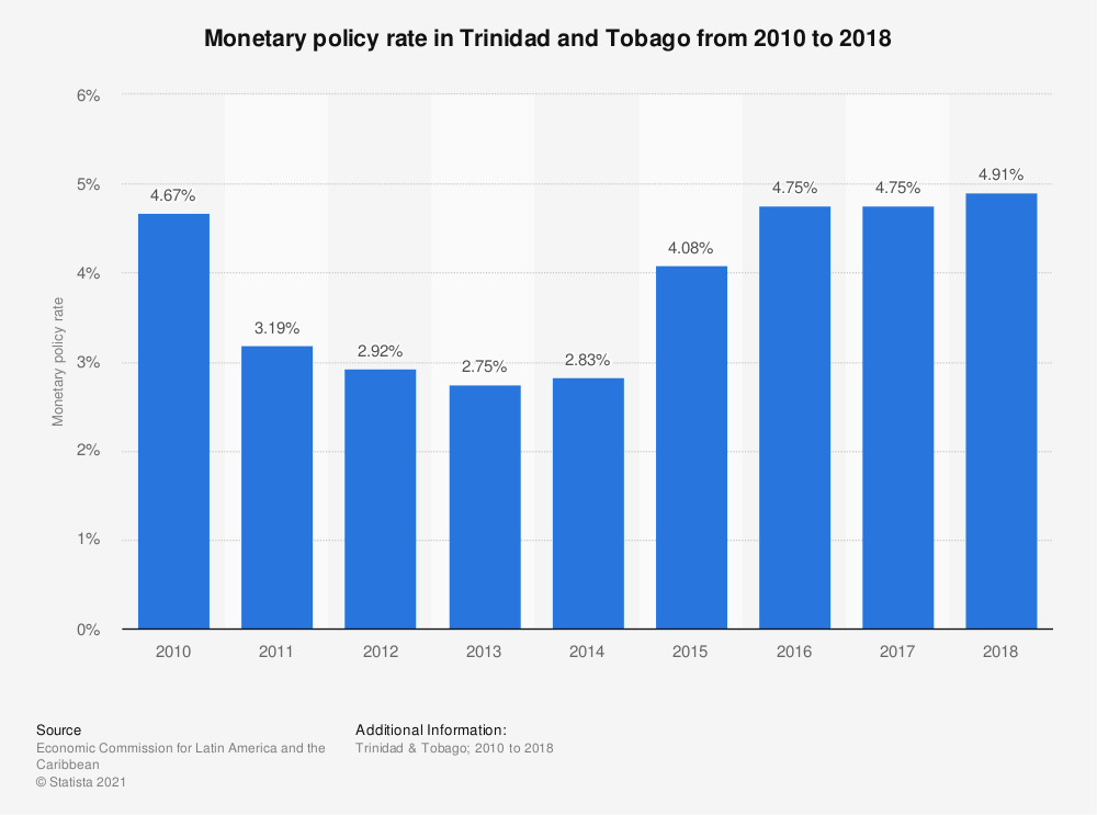 Statistic: Monetary policy rate in Trinidad and Tobago from 2010 to 2018 | Statista