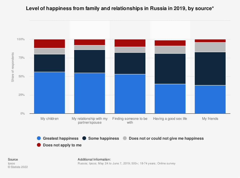 Statistic: Level of happiness from family and relationships in Russia in 2019, by source* | Statista