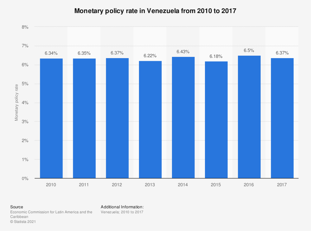 Statistic: Monetary policy rate in Venezuela from 2010 to 2017 | Statista