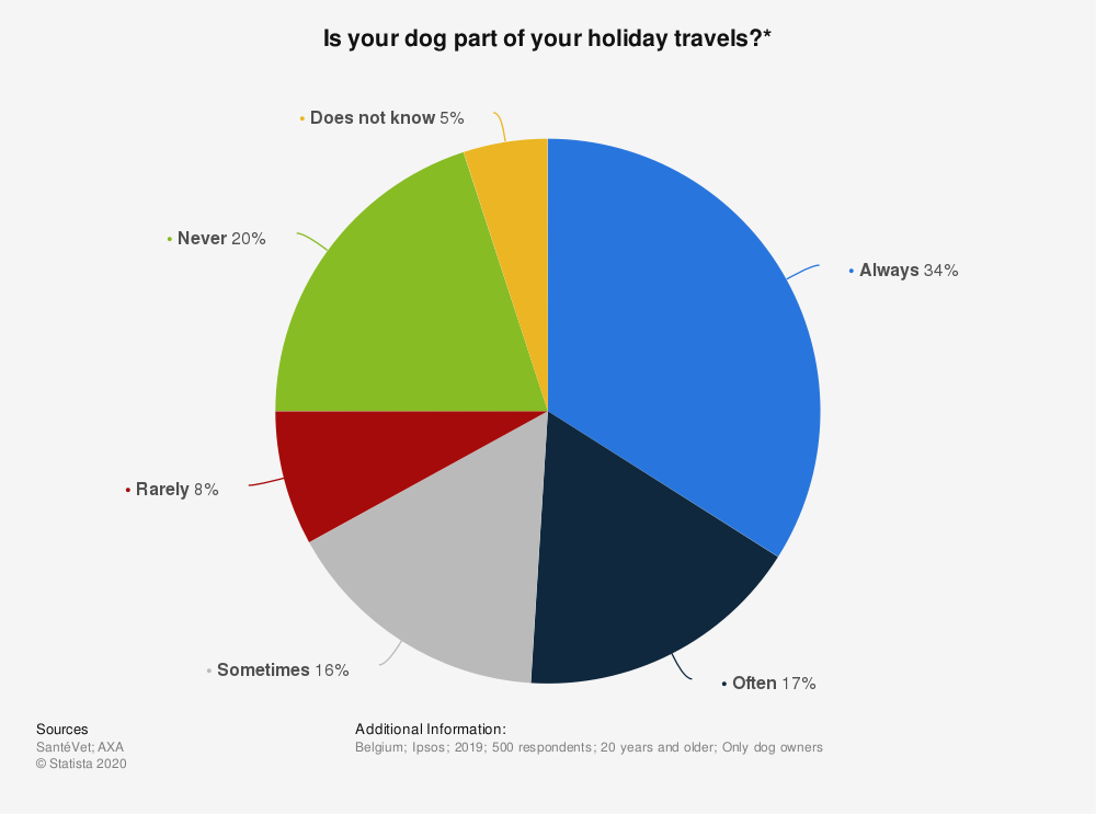 Statistic: Is your dog part of your holiday travels?* | Statista