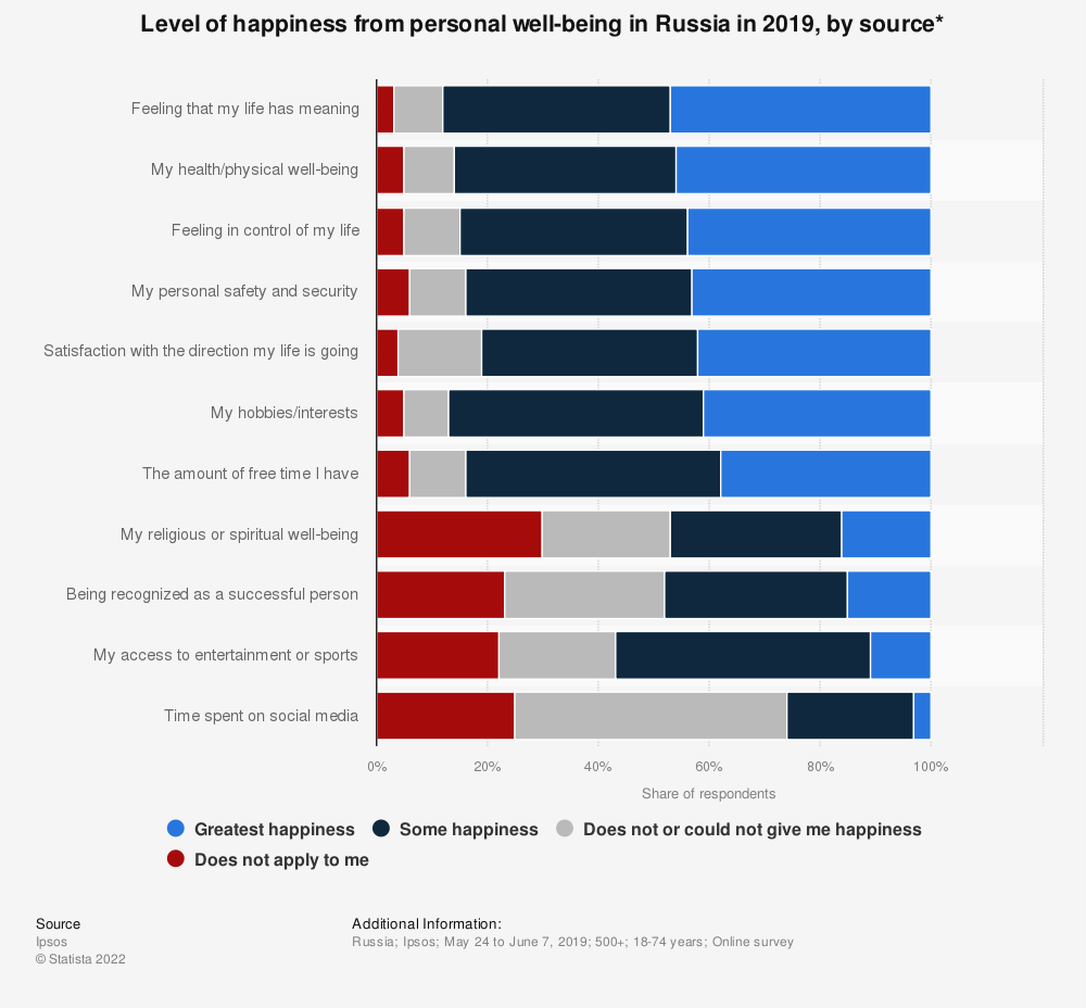 Statistic: Level of happiness from personal well-being in Russia in 2019, by source* | Statista